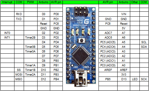 arduino nano schematic html with Atmega With Arduino on 57 Robotgeek I2c Lcd Getting Started Guide likewise Arduino Cnc Wiring Diagram moreover GMSK shield together with Esp8266 Serial Wifi Module furthermore Cnc Caseira.